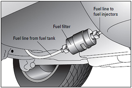 fuel filter replacement Fuel Pressure Check Valve